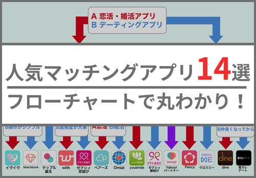 人気マッチングアプリ
